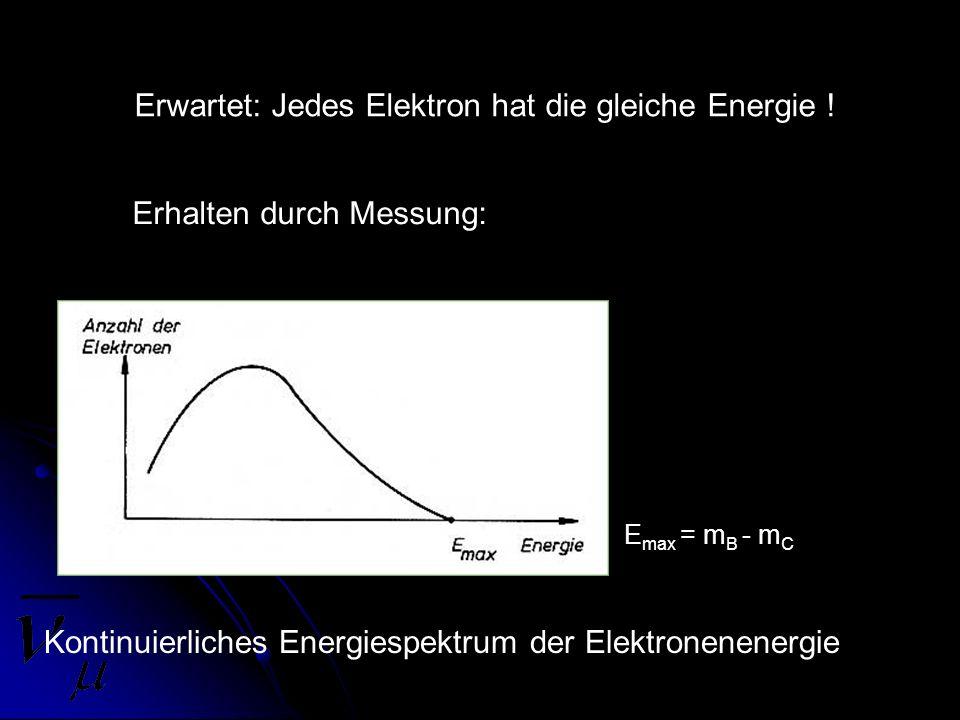 Erwartet: Jedes Elektron hat die gleiche Energie !