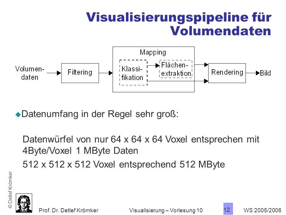 Visualisierungspipeline für Volumendaten