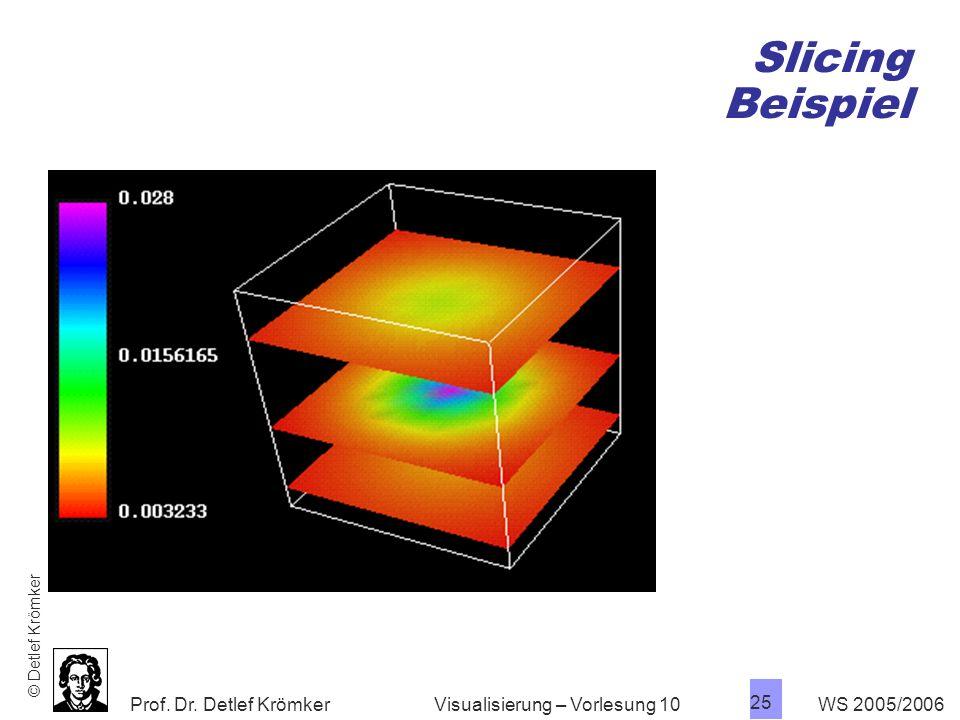 Slicing Beispiel Visualisierung – Vorlesung 10 WS 2005/2006