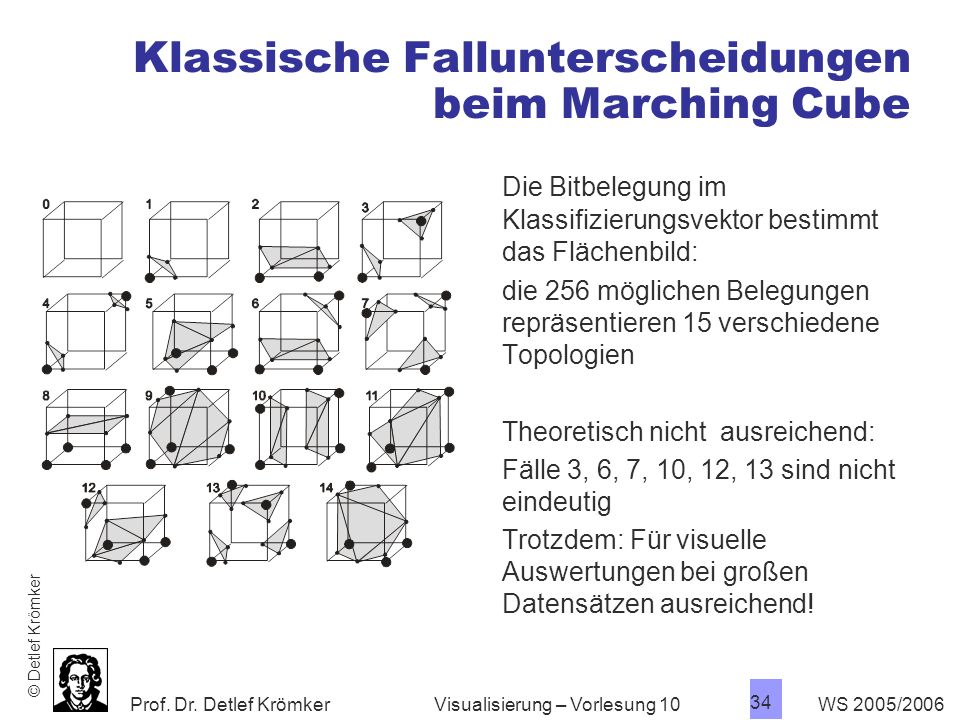 Klassische Fallunterscheidungen beim Marching Cube
