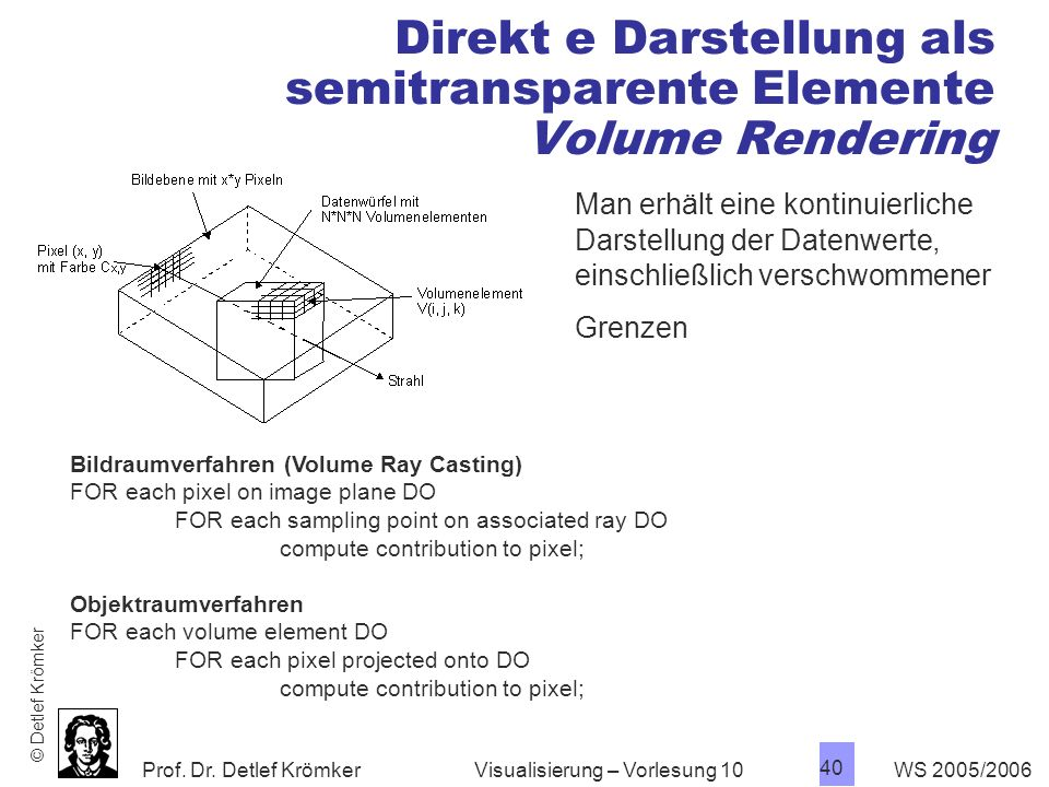 Direkt e Darstellung als semitransparente Elemente Volume Rendering