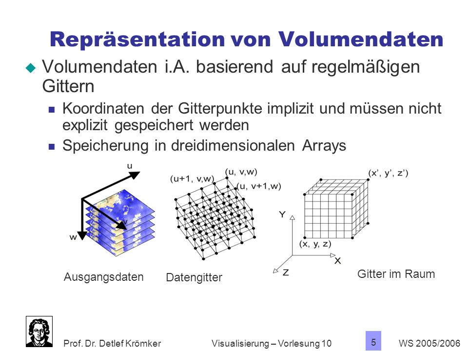 Repräsentation von Volumendaten