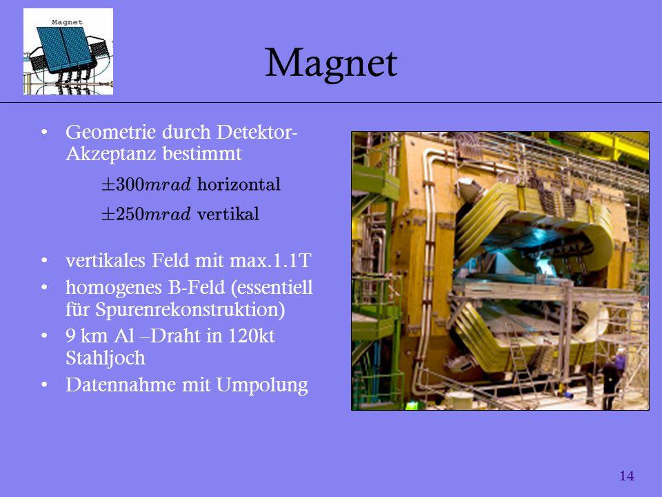 Magnet Geometrie durch Detektor-Akzeptanz bestimmt