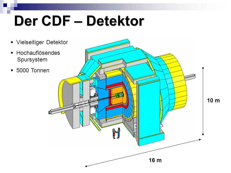 Der CDF – Detektor Vielseitiger Detektor Hochauflösendes Spursystem