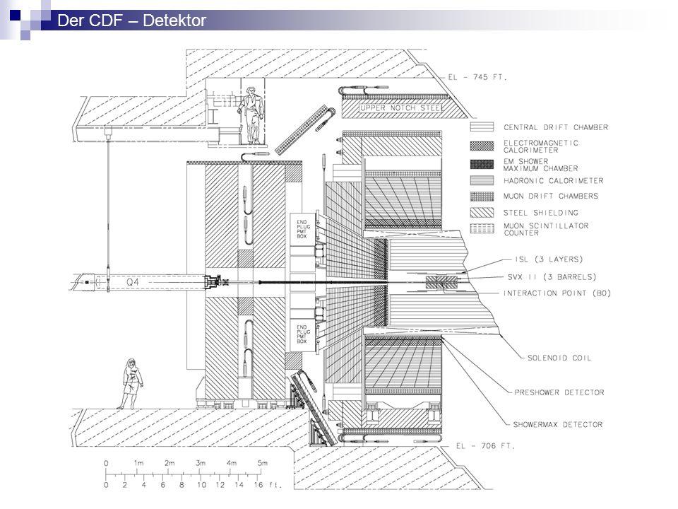 Der CDF – Detektor