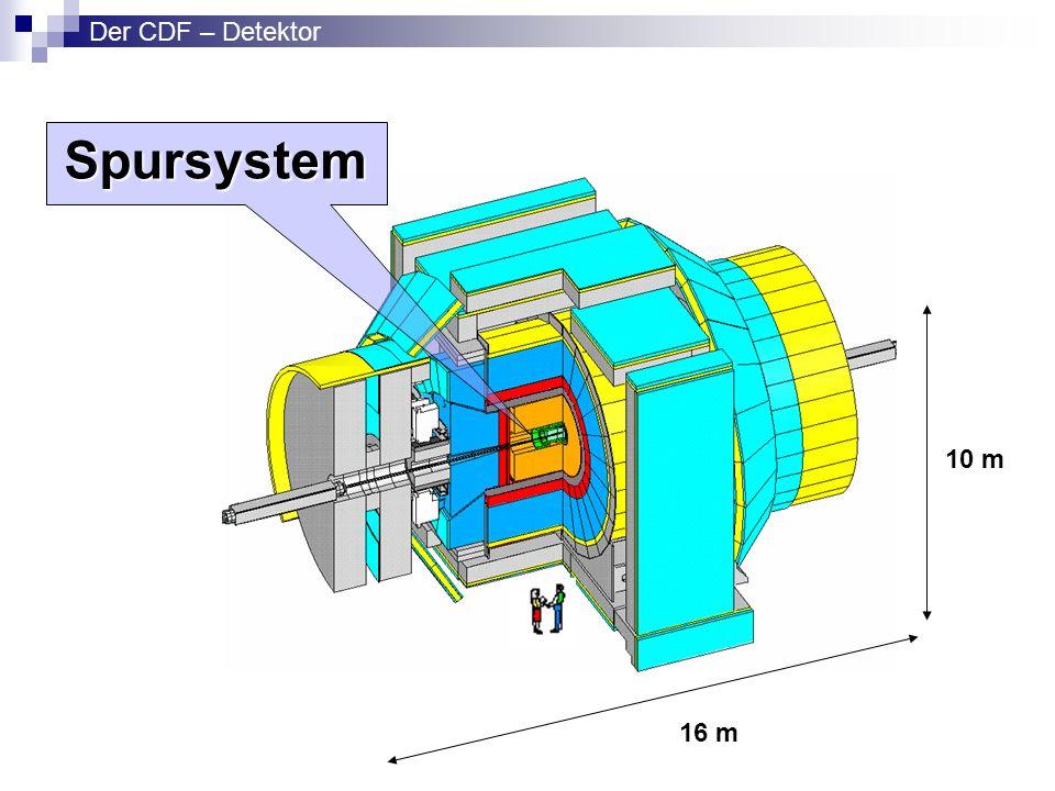 Der CDF – Detektor Spursystem 10 m 16 m