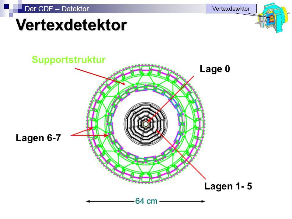 Vertexdetektor Supportstruktur Lage 0 Lagen 6-7 Lagen 1- 5