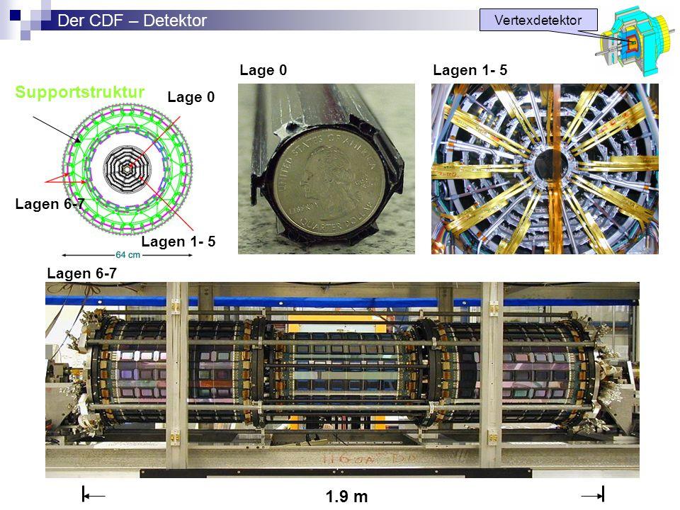 Der CDF – Detektor Supportstruktur 1.9 m Lage 0 Lagen 1- 5 Lage 0
