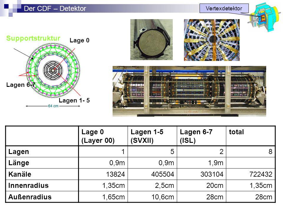 Der CDF – Detektor Supportstruktur Lage 0 (Layer 00) Lagen 1-5 (SVXII)