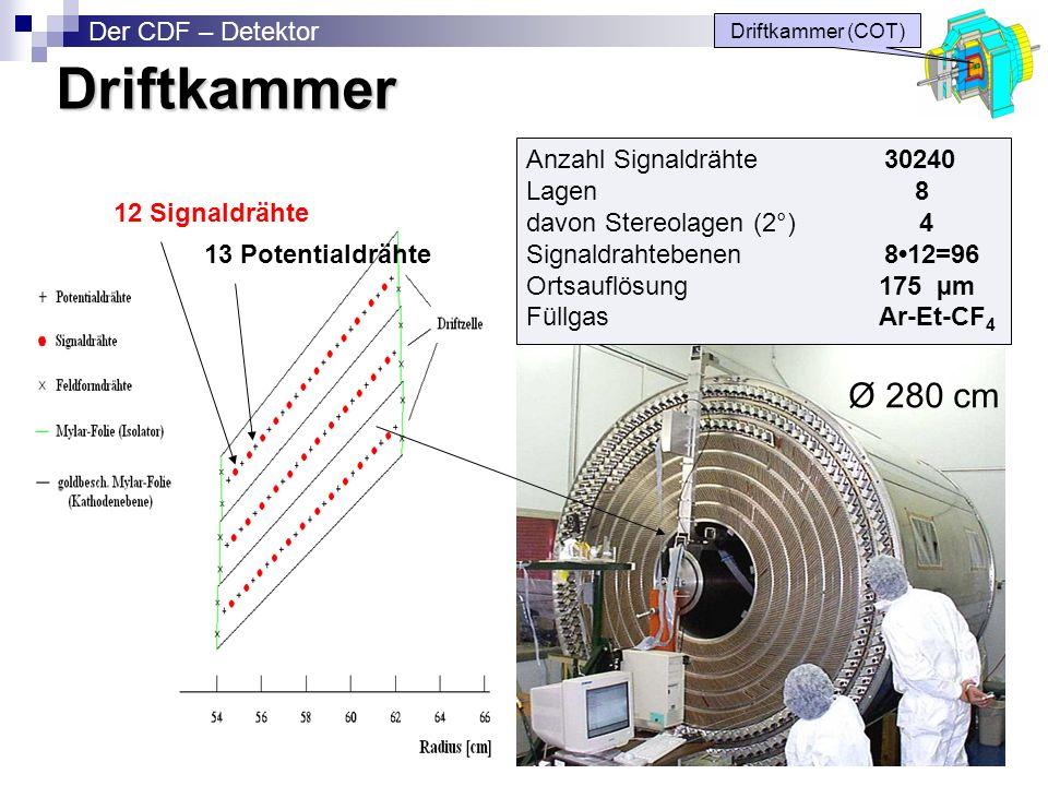 Driftkammer Ø 280 cm Der CDF – Detektor Anzahl Signaldrähte 30240