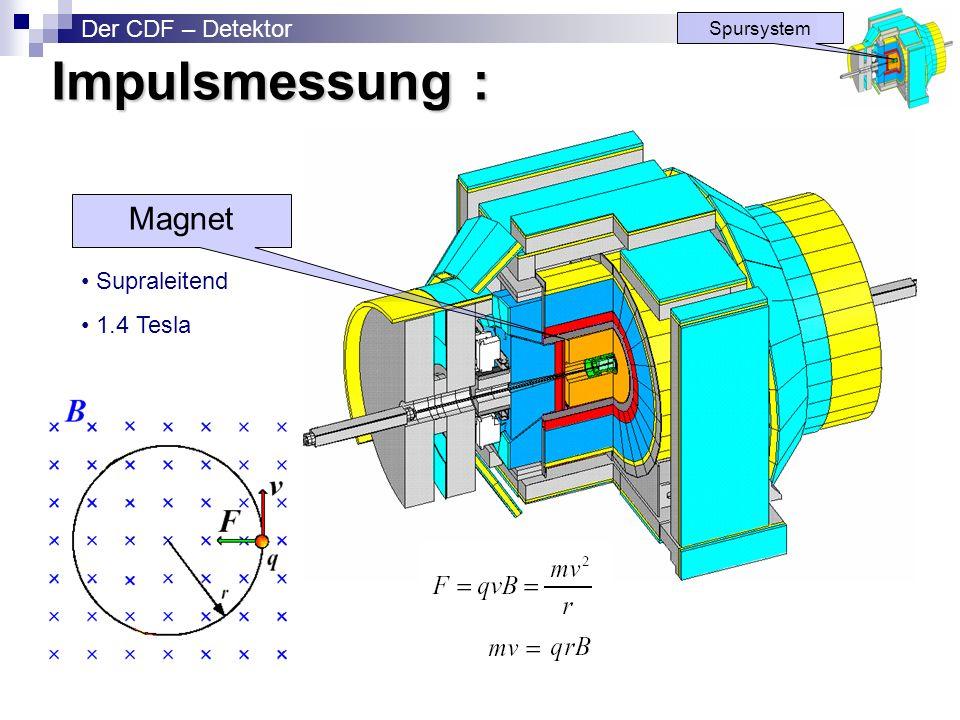 Impulsmessung : Magnet Der CDF – Detektor • Supraleitend • 1.4 Tesla