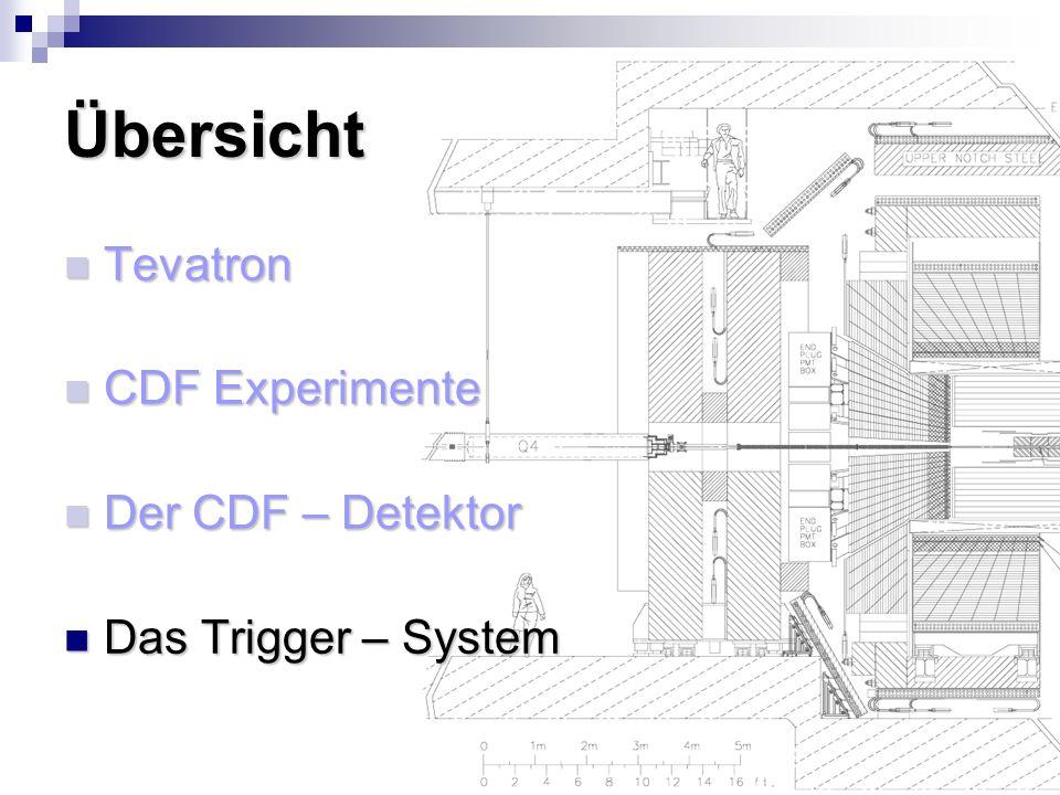 Übersicht Tevatron CDF Experimente Der CDF – Detektor
