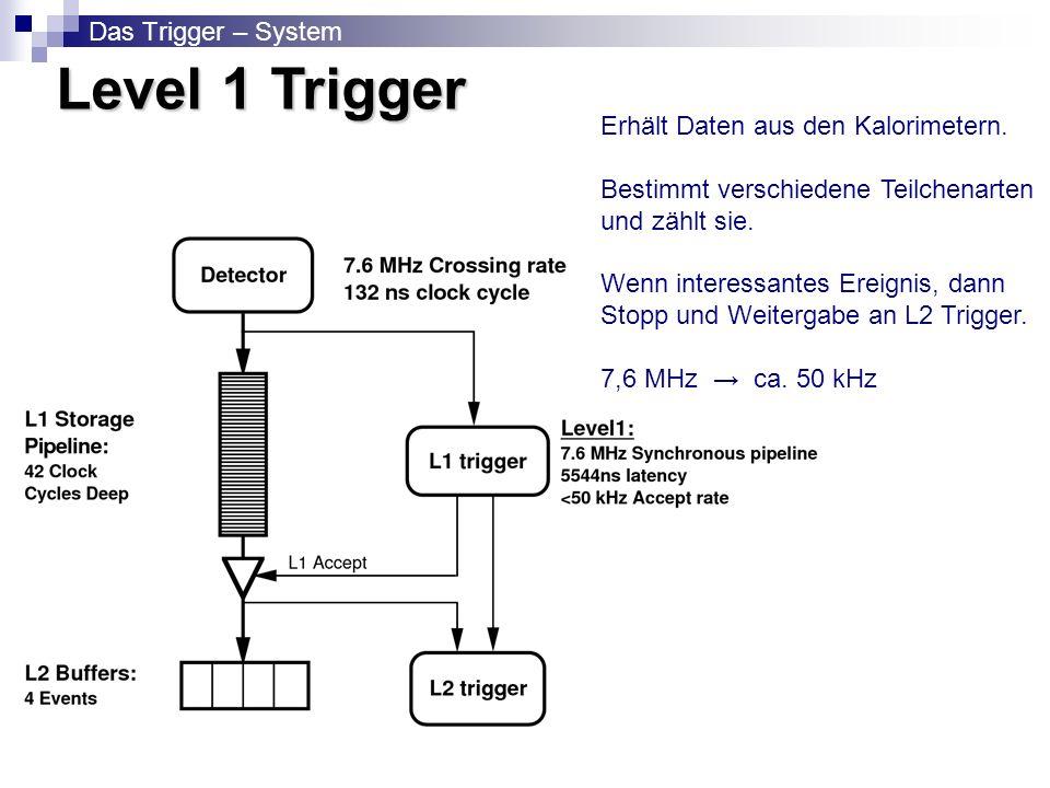 Level 1 Trigger Das Trigger – System
