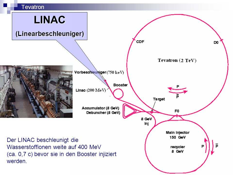 LINAC (Linearbeschleuniger)