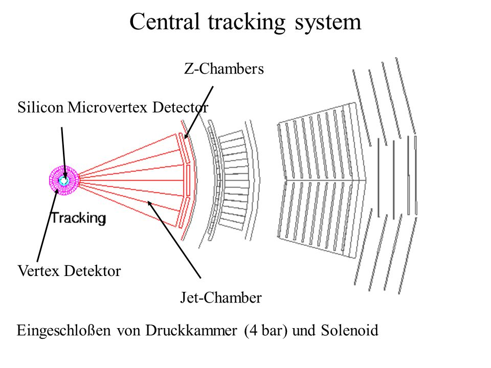Central tracking system