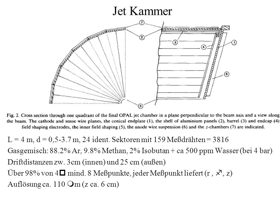 Jet Kammer L = 4 m, d = 0,5-3.7 m, 24 ident. Sektoren mit 159 Meßdrähten = 3816.