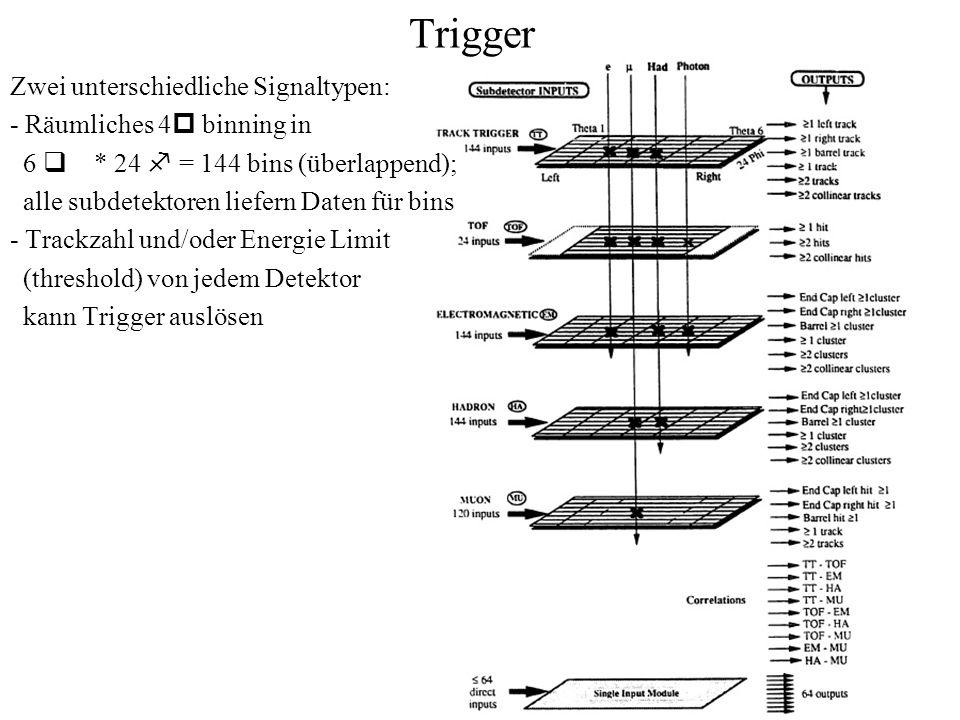 Trigger Zwei unterschiedliche Signaltypen: - Räumliches 4p binning in