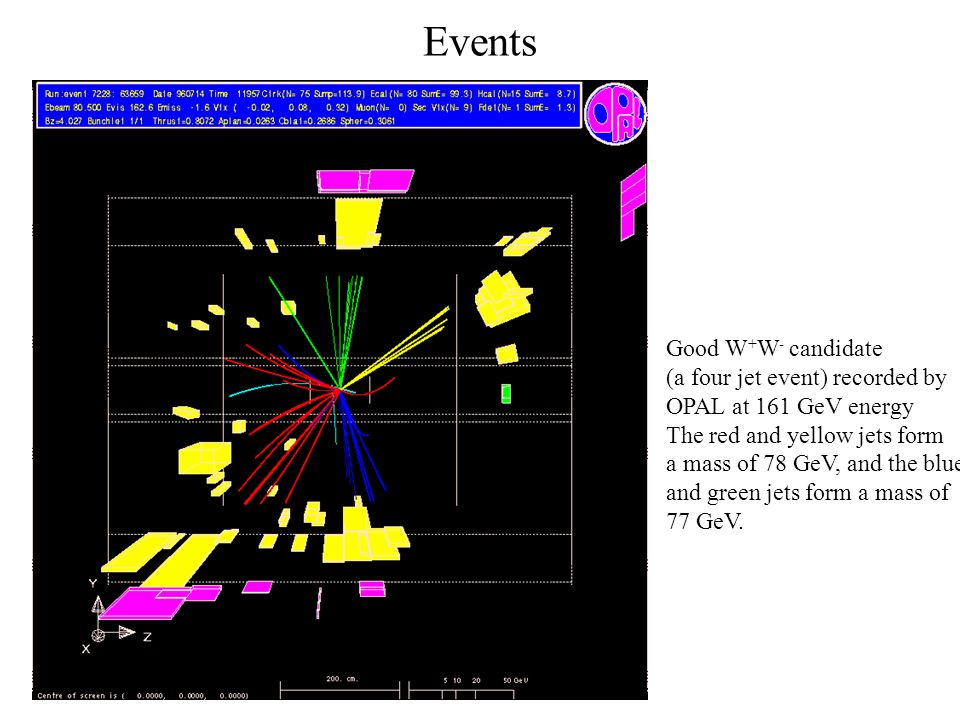 Events Good W+W- candidate (a four jet event) recorded by