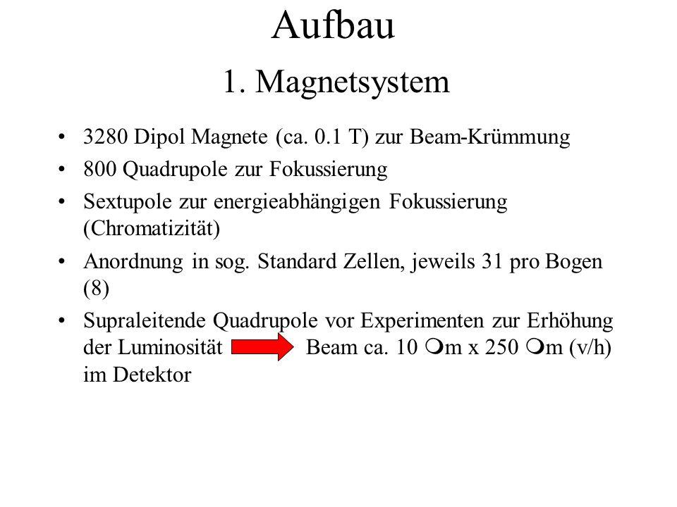 Aufbau 1. Magnetsystem. 3280 Dipol Magnete (ca. 0.1 T) zur Beam-Krümmung. 800 Quadrupole zur Fokussierung.