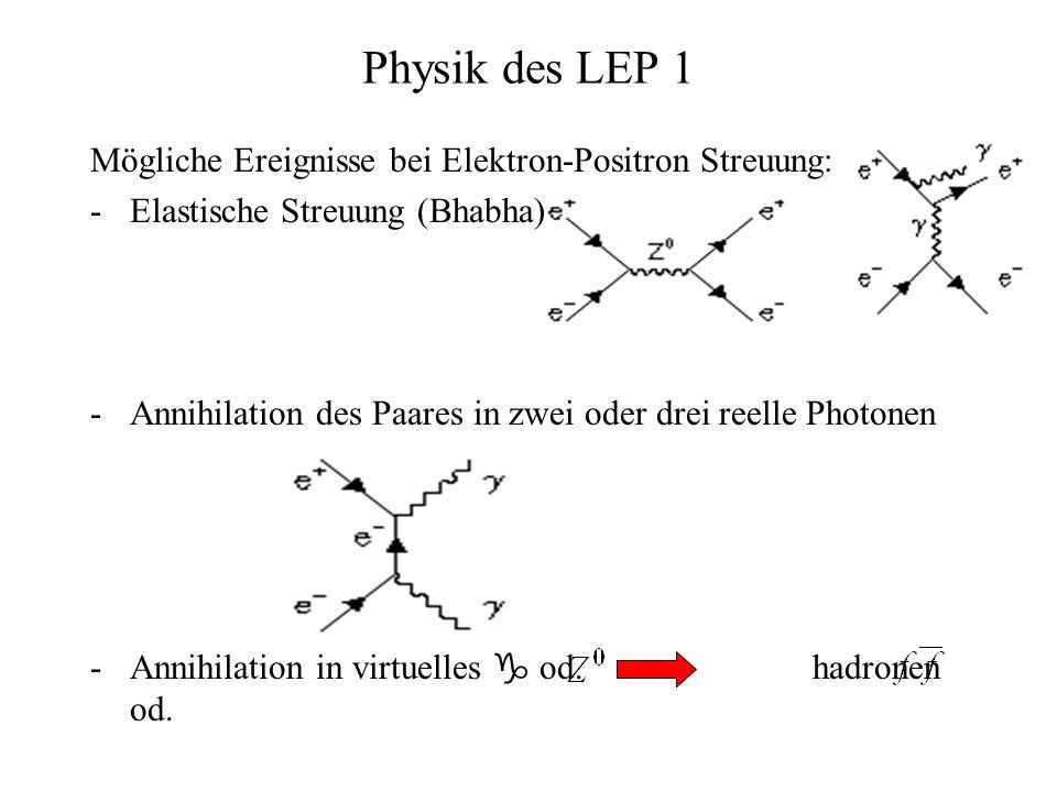 Physik des LEP 1 Mögliche Ereignisse bei Elektron-Positron Streuung: