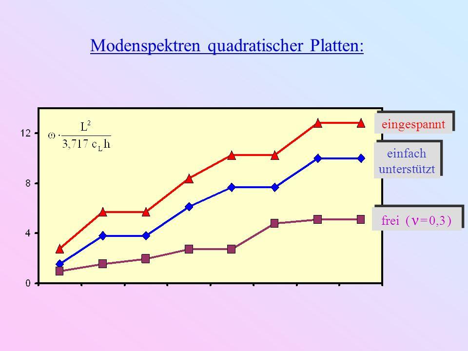 Modenspektren quadratischer Platten: