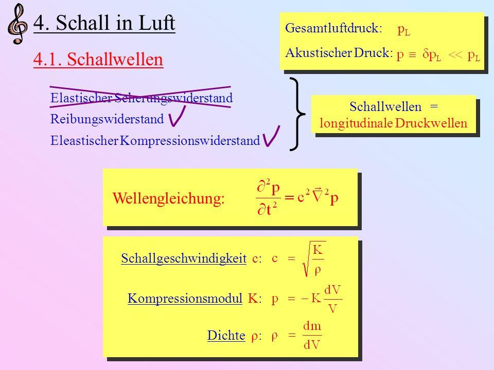 Schallwellen = longitudinale Druckwellen