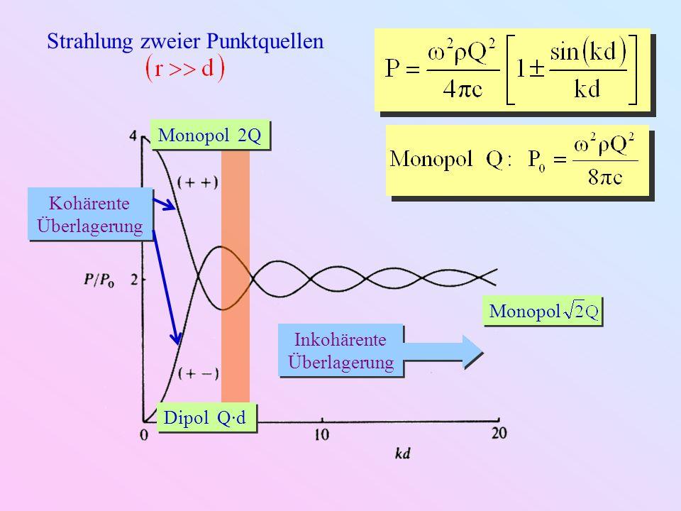 Strahlung zweier Punktquellen