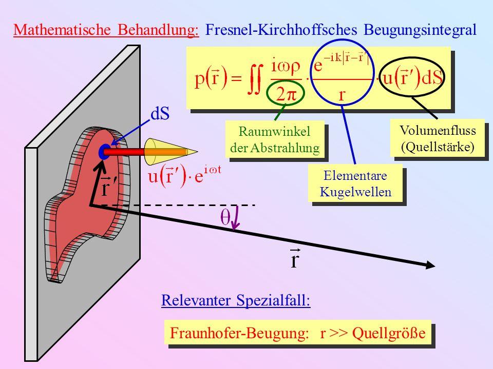 dS Mathematische Behandlung: Fresnel-Kirchhoffsches Beugungsintegral