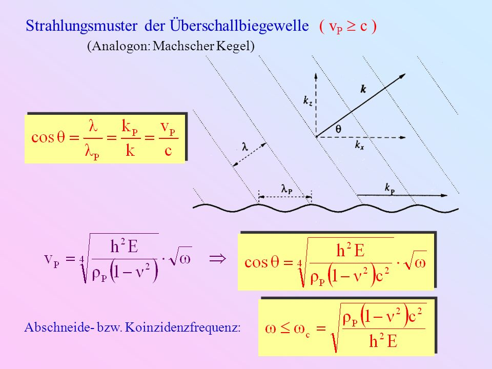 Strahlungsmuster der Überschallbiegewelle ( vP  c )