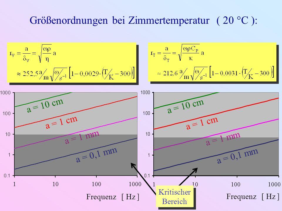 Größenordnungen bei Zimmertemperatur ( 20 °C ):