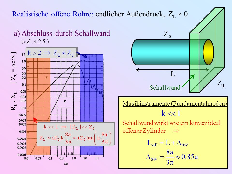 Realistische offene Rohre: endlicher Außendruck, ZL  0