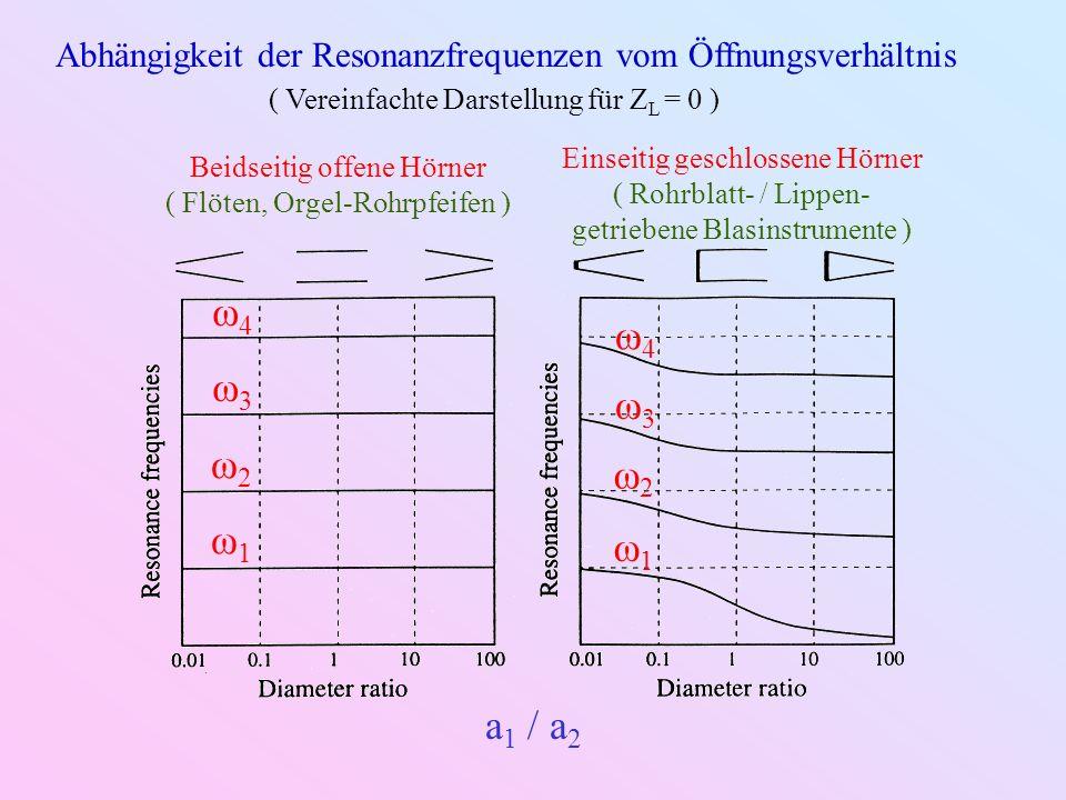 Abhängigkeit der Resonanzfrequenzen vom Öffnungsverhältnis