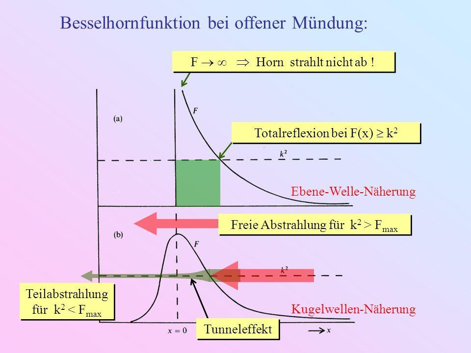 Besselhornfunktion bei offener Mündung: