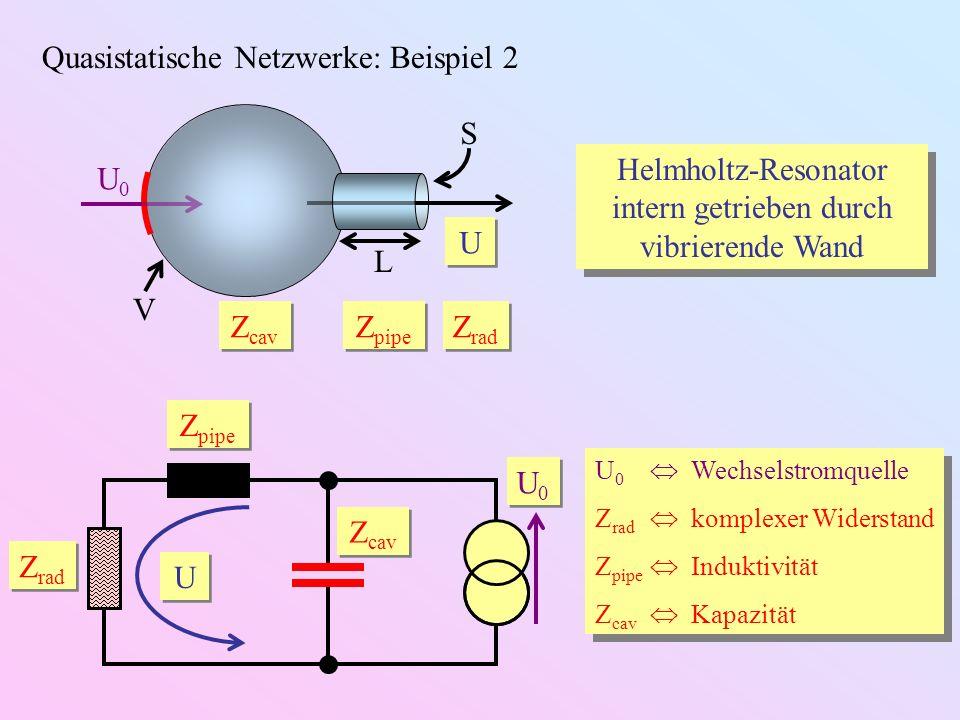 Helmholtz-Resonator intern getrieben durch vibrierende Wand