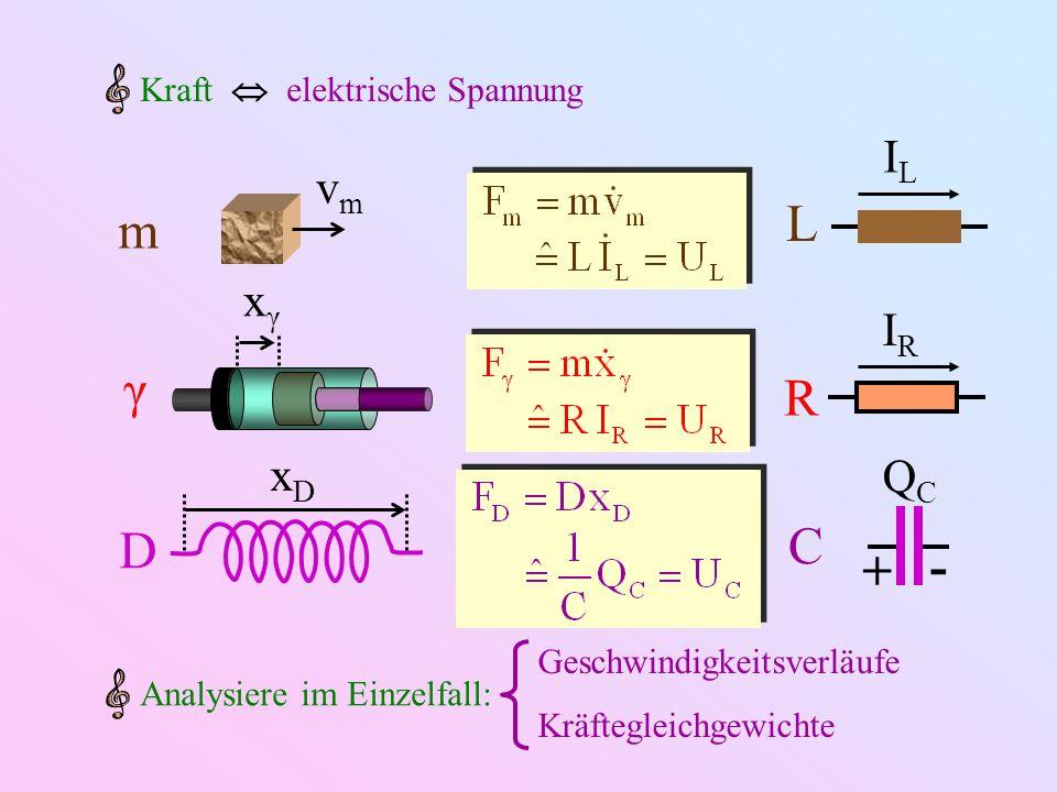 L m γ R C D - + IL vm xγ IR xD QC Kraft  elektrische Spannung