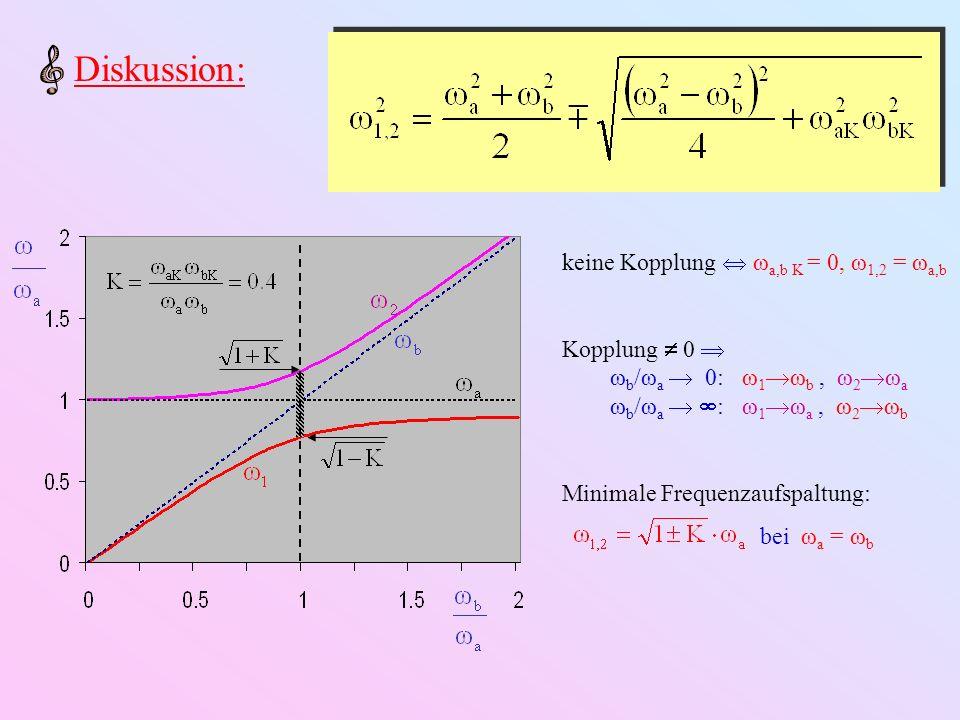 Diskussion: keine Kopplung  ωa,b K = 0, ω1,2 = ωa,b Kopplung  0 