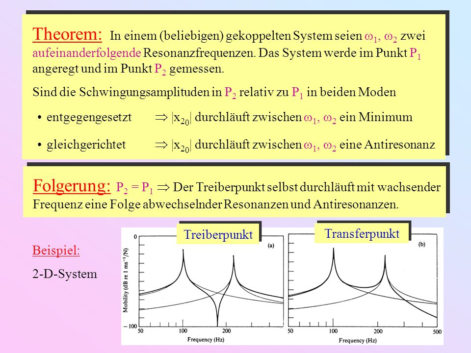 Theorem: In einem (beliebigen) gekoppelten System seien ω1, ω2 zwei aufeinanderfolgende Resonanzfrequenzen. Das System werde im Punkt P1 angeregt und im Punkt P2 gemessen.