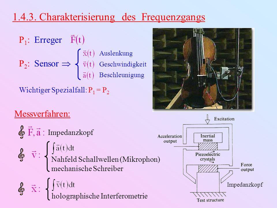 1.4.3. Charakterisierung des Frequenzgangs