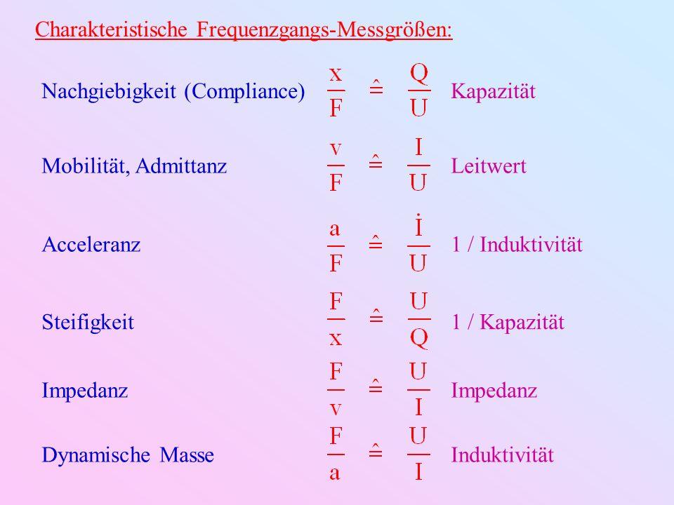 Charakteristische Frequenzgangs-Messgrößen: