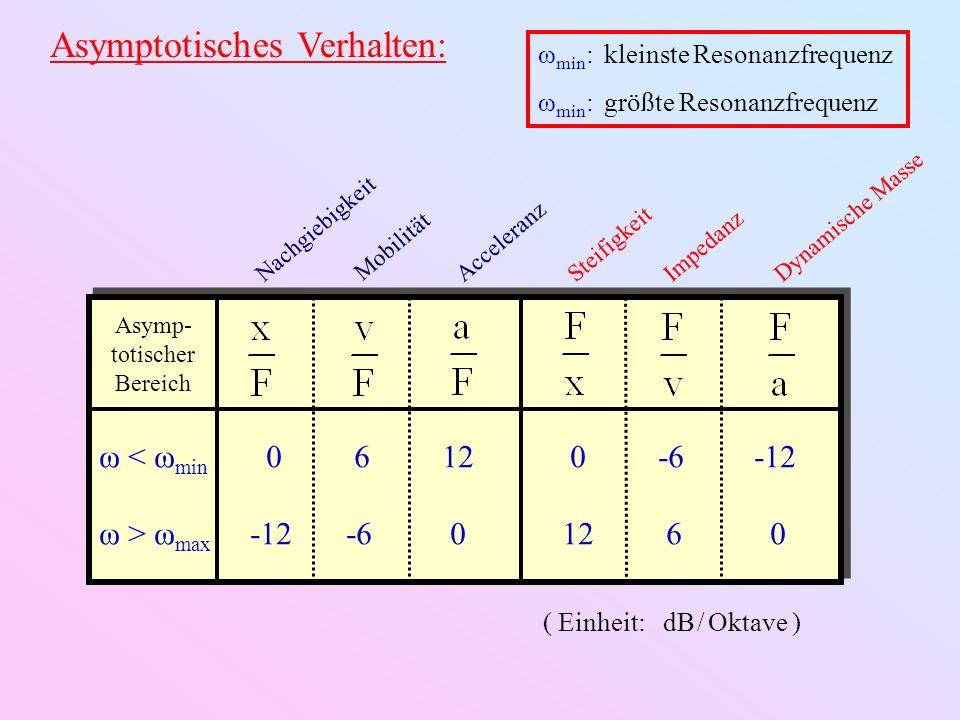 Asymptotisches Verhalten: