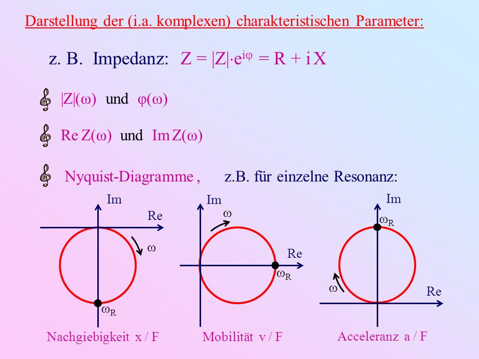 z. B. Impedanz: Z = |Z|eiφ = R + i X