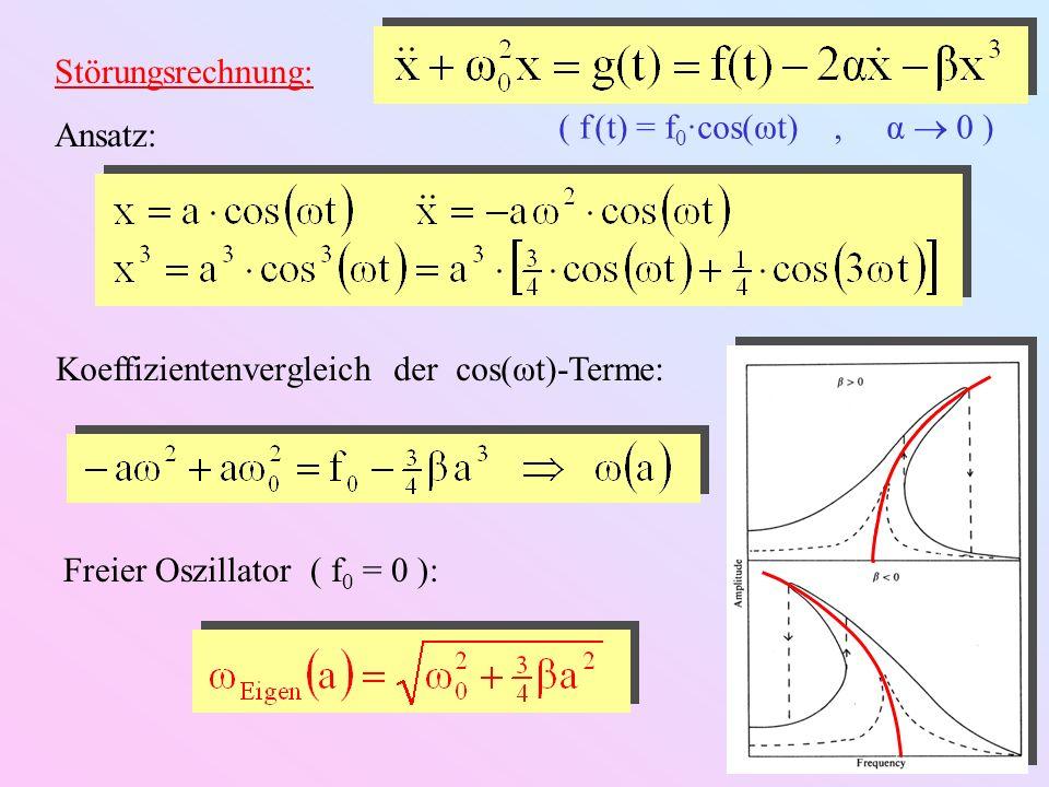Störungsrechnung: Ansatz: ( f (t) = f0·cos(ωt) , α  0 ) Koeffizientenvergleich der cos(ωt)-Terme: