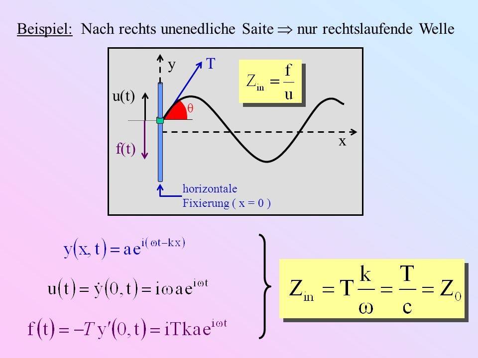 Beispiel: Nach rechts unenedliche Saite  nur rechtslaufende Welle