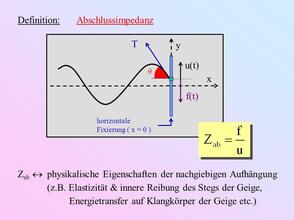 Definition: Abschlussimpedanz