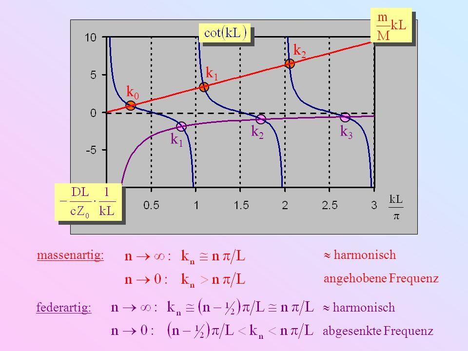 k2 k1 k0 k3 massenartig:  harmonisch angehobene Frequenz