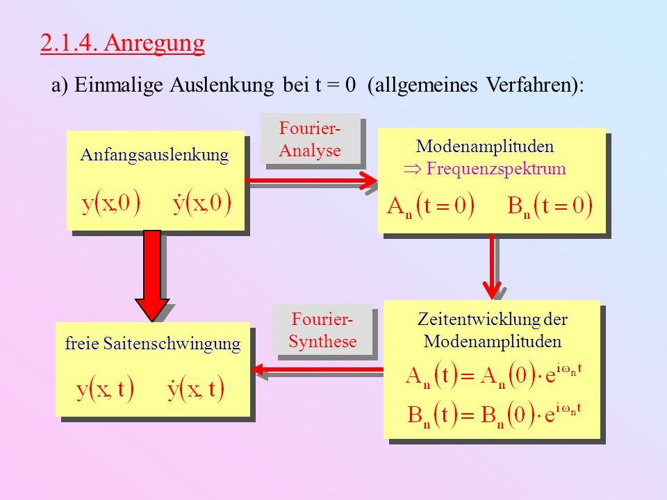 2.1.4. Anregung a) Einmalige Auslenkung bei t = 0 (allgemeines Verfahren): Fourier-Analyse. Anfangsauslenkung.