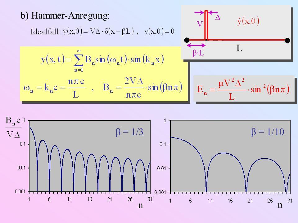 L V β·L Δ b) Hammer-Anregung: Idealfall: β = 1/3 n β = 1/10 n