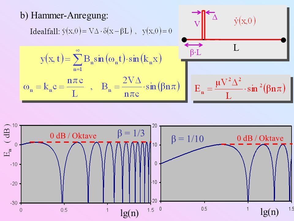 b) Hammer-Anregung: L β = 1/3 β = 1/10 lg(n) lg(n) Δ V Idealfall: β·L