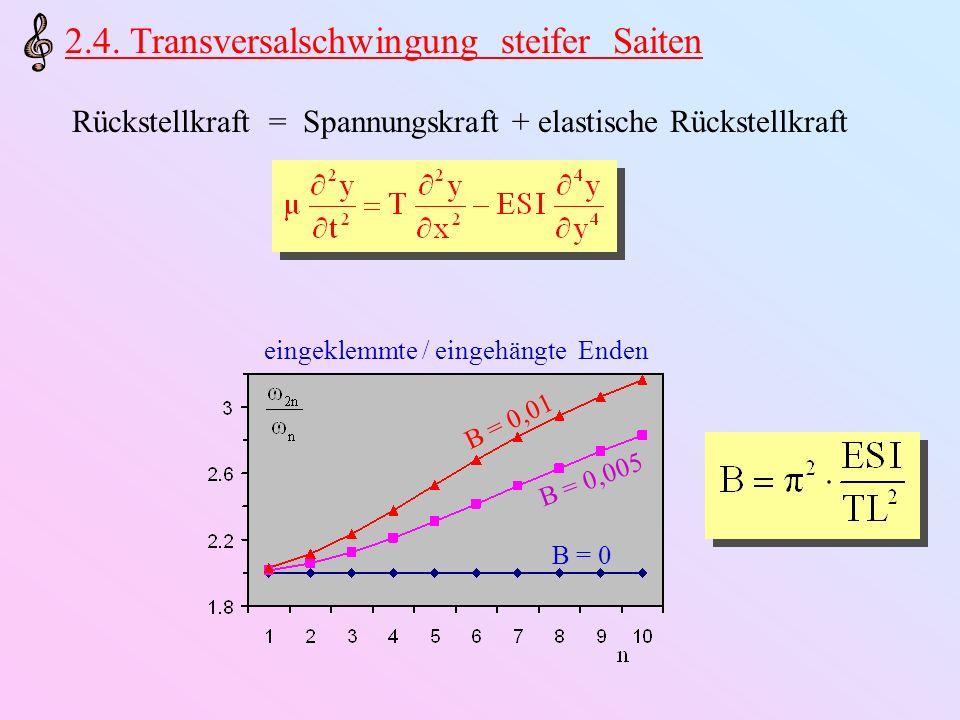 Rückstellkraft = Spannungskraft + elastische Rückstellkraft