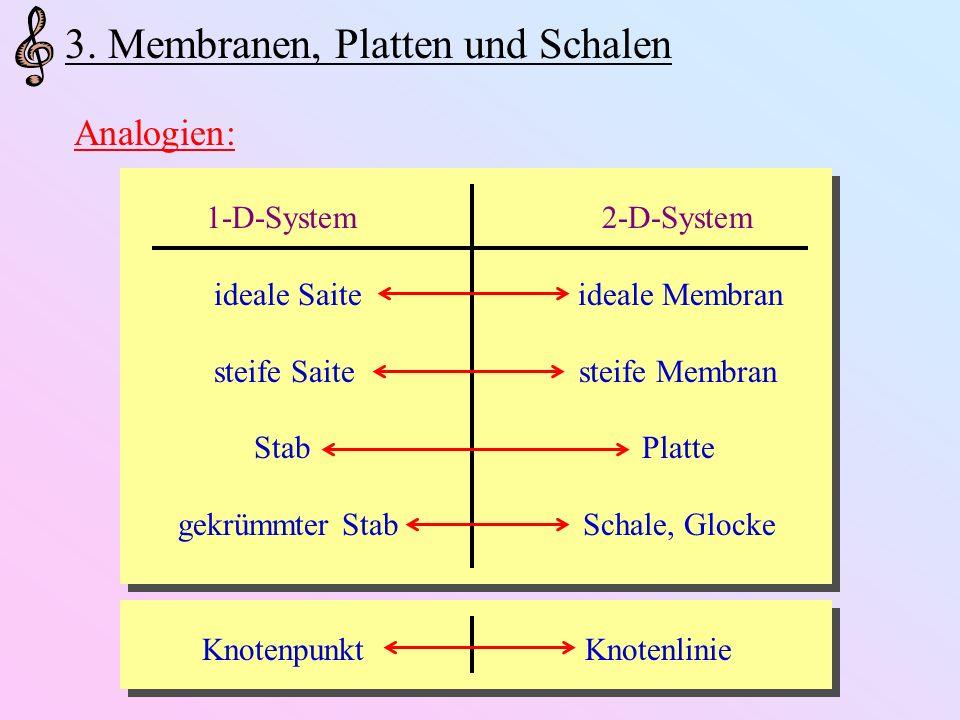 3. Membranen, Platten und Schalen